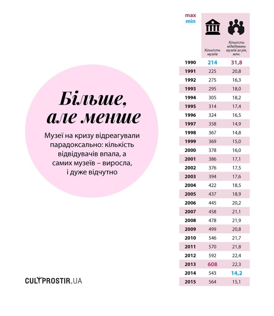 Статистика української культури за 25 років.