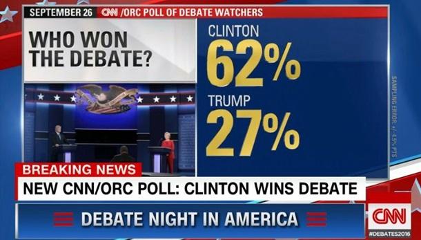 CNN: Клінтон перемогла на дебатах Поштівка